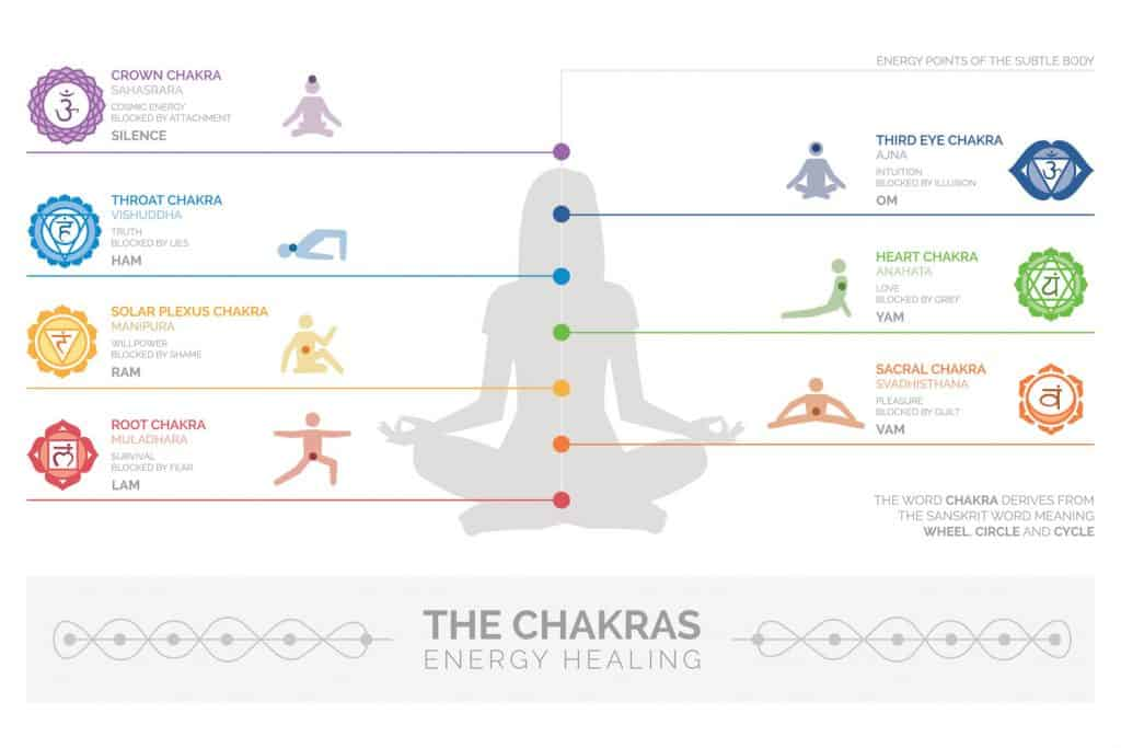 Chackra and energy healing points of meditation